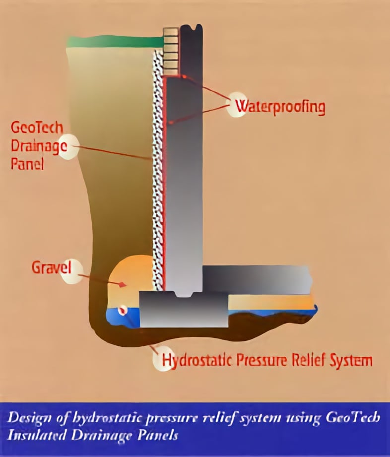 GeoTech Insulated Drainage