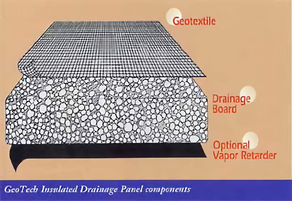 GeoTech Insulated Drainage Diagram