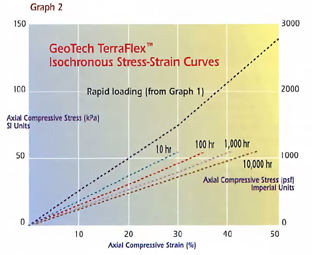 TerraFlex stress-strain relationship of TerraFlex to loading
